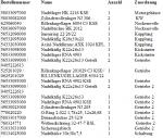 ER 600 Motorlager Liste.PNG